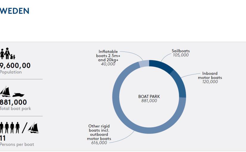 B&G efterlyser bättre förberedelse för en säker seglingssäsong