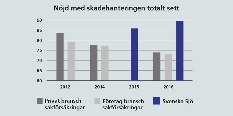 Fler nöjda kunder hos Svenska SJö