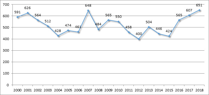 Rekordmånga fall av sjöräddning i sommar