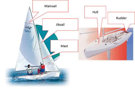 Yamaha och Fujitsu testar IoT-lösning i båtar