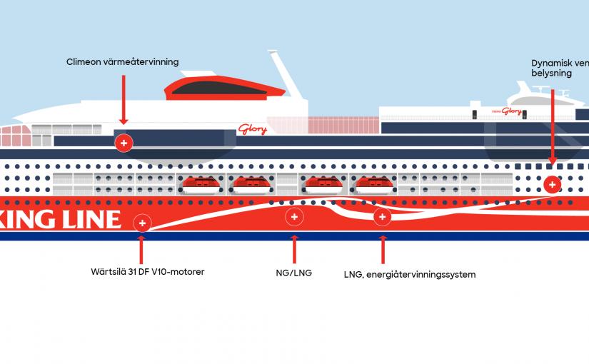 Klimatsmart passagerarfartyg